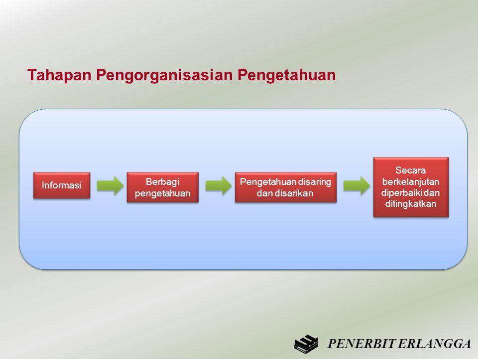 Tahapan Pengorganisasian Pengetahuan