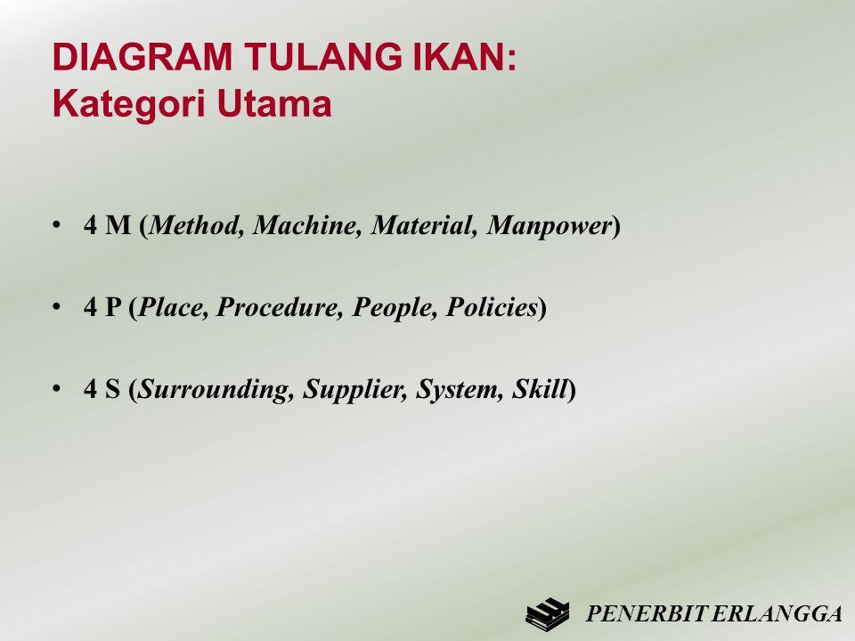 DIAGRAM TULANG IKAN: Kategori Utama