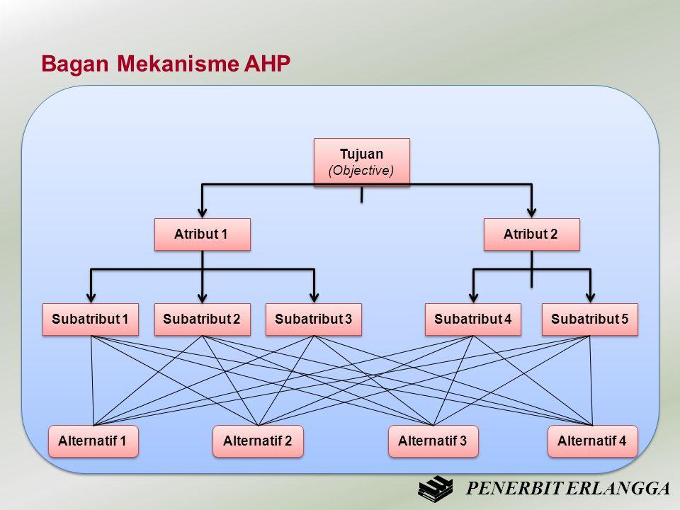 Bagan Mekanisme AHP PENERBIT ERLANGGA Tujuan (Objective) Atribut 1