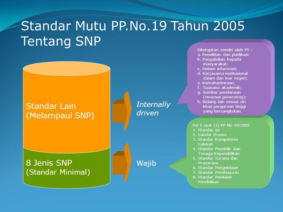 Standar Mutu PP.No.19 Tahun 2005 Tentang SNP