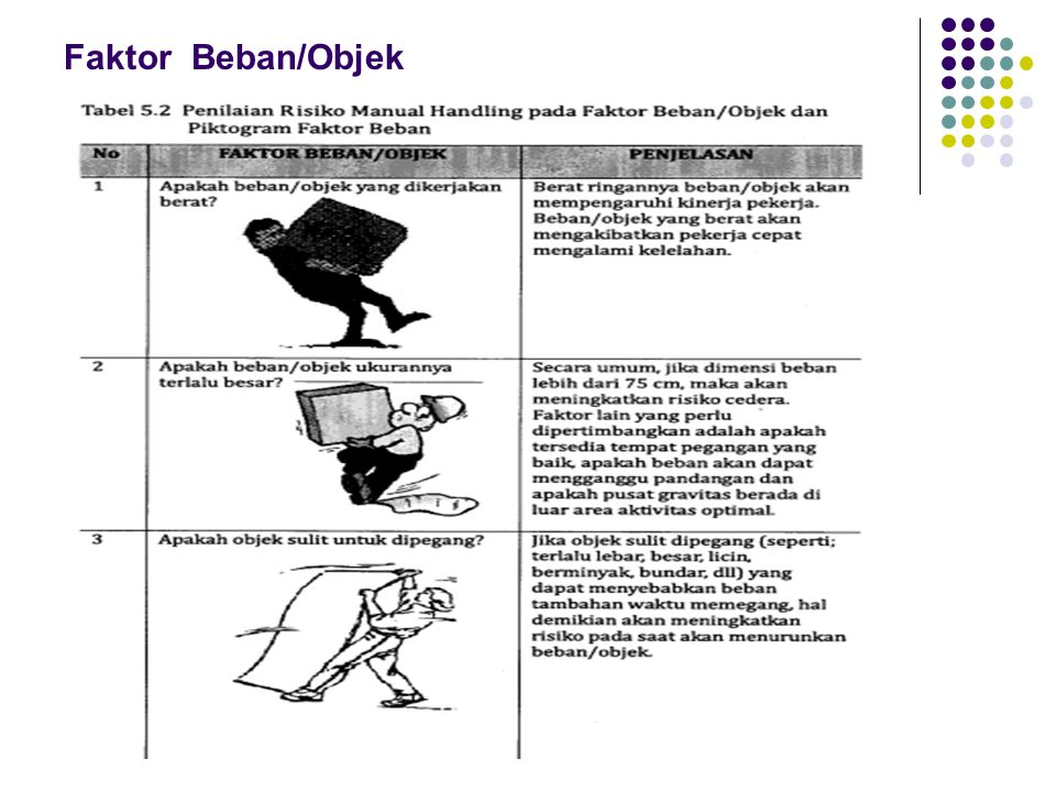 Faktor Beban/Objek