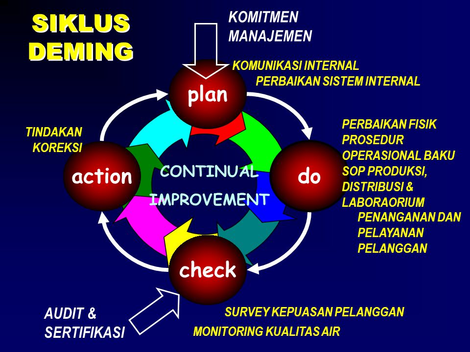 SIKLUS DEMING plan action do check KOMITMEN MANAJEMEN CONTINUAL