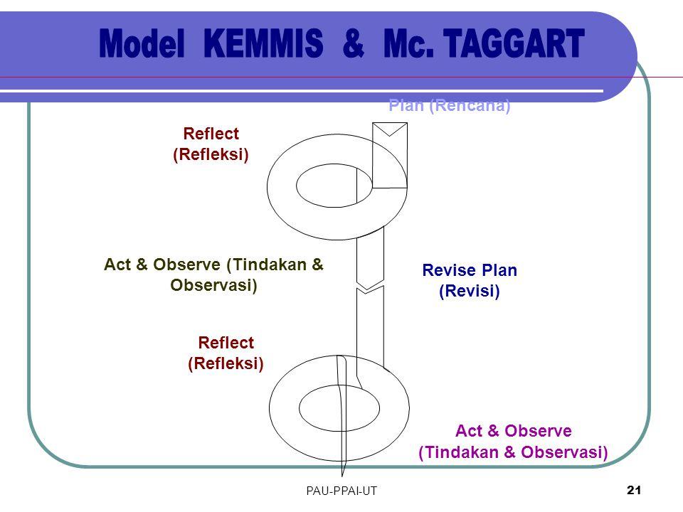 Act & Observe (Tindakan & Observasi) (Tindakan & Observasi)