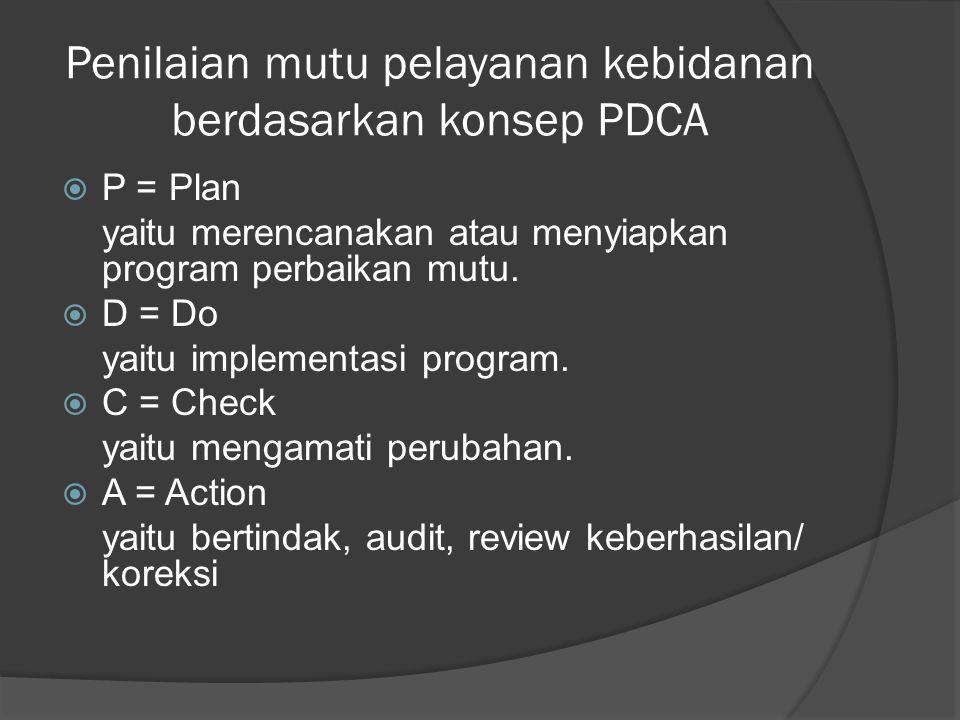 Penilaian mutu pelayanan kebidanan berdasarkan konsep PDCA
