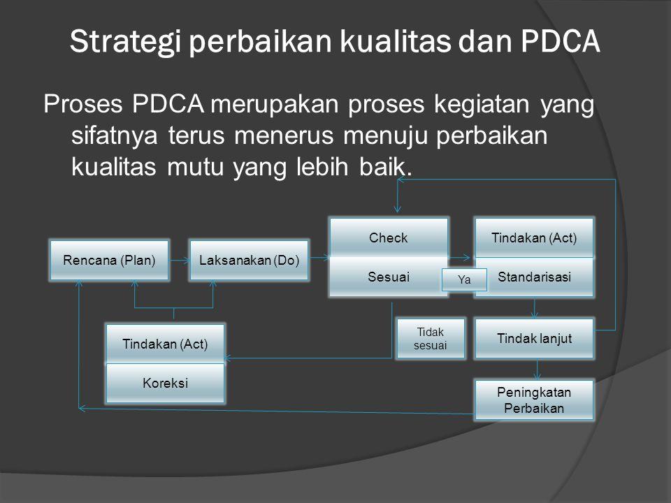 Strategi perbaikan kualitas dan PDCA