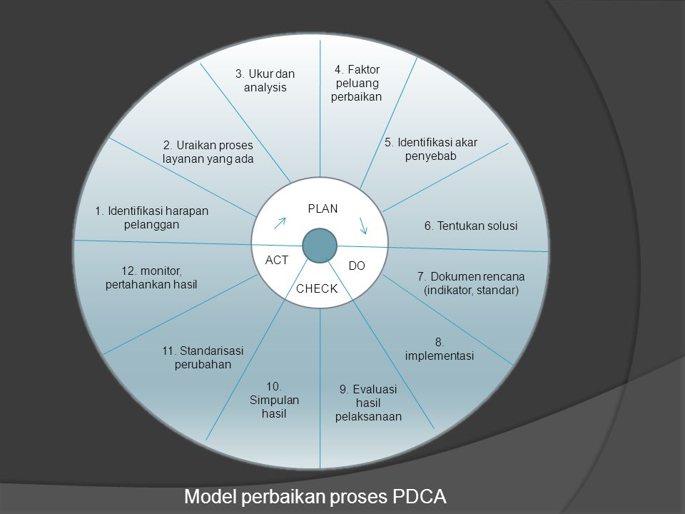 Model perbaikan proses PDCA
