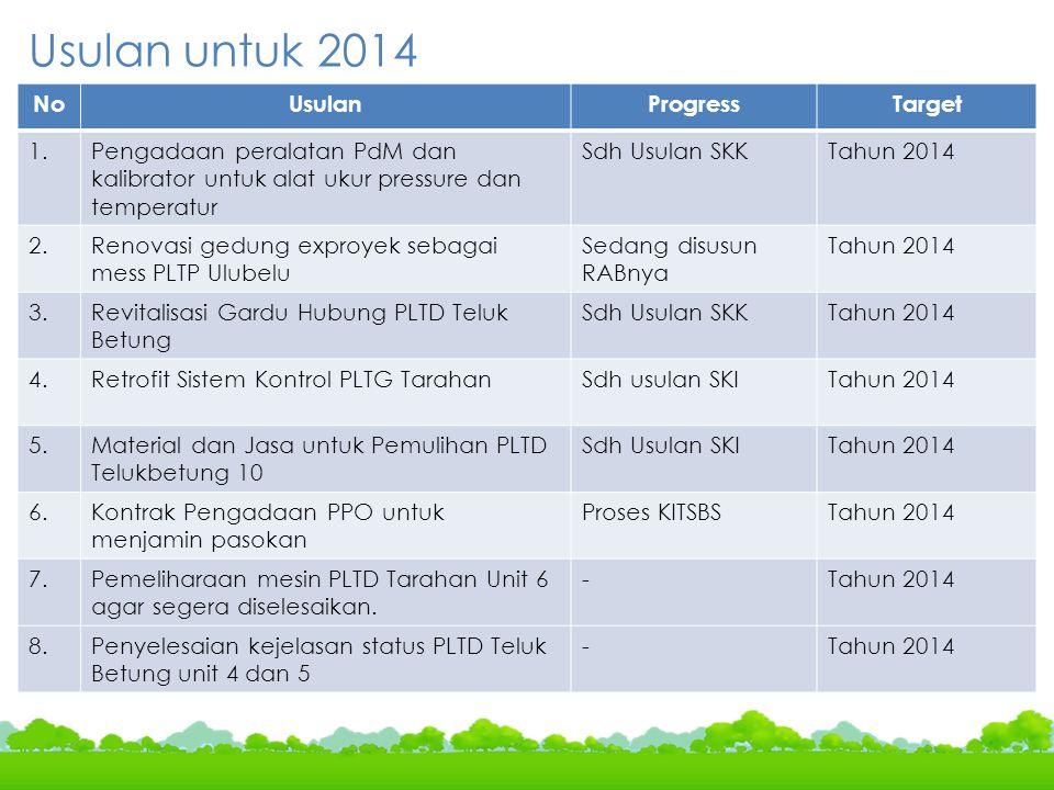 Usulan untuk 2014 No Usulan Progress Target 1.