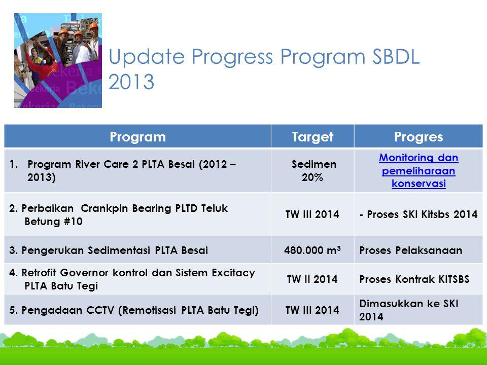 Update Progress Program SBDL 2013