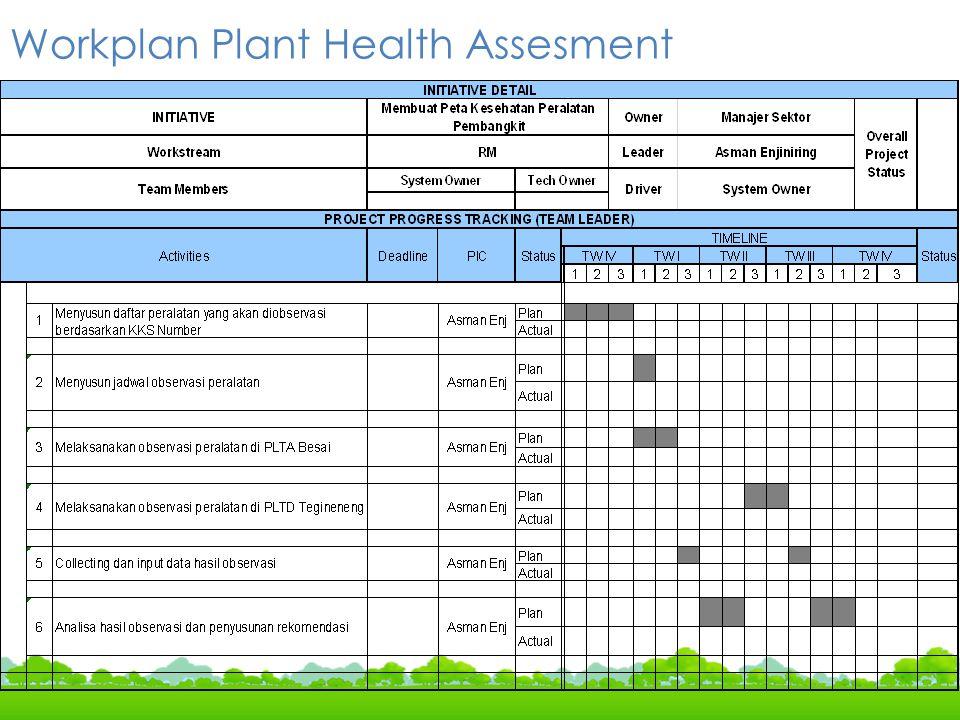 Workplan Plant Health Assesment
