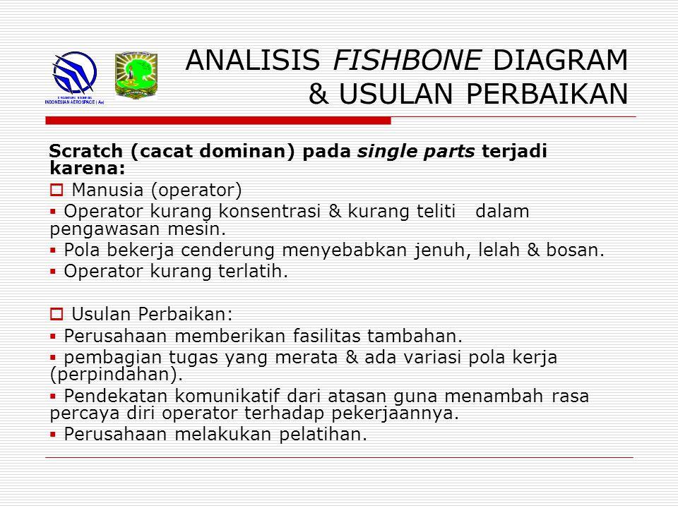 ANALISIS FISHBONE DIAGRAM & USULAN PERBAIKAN