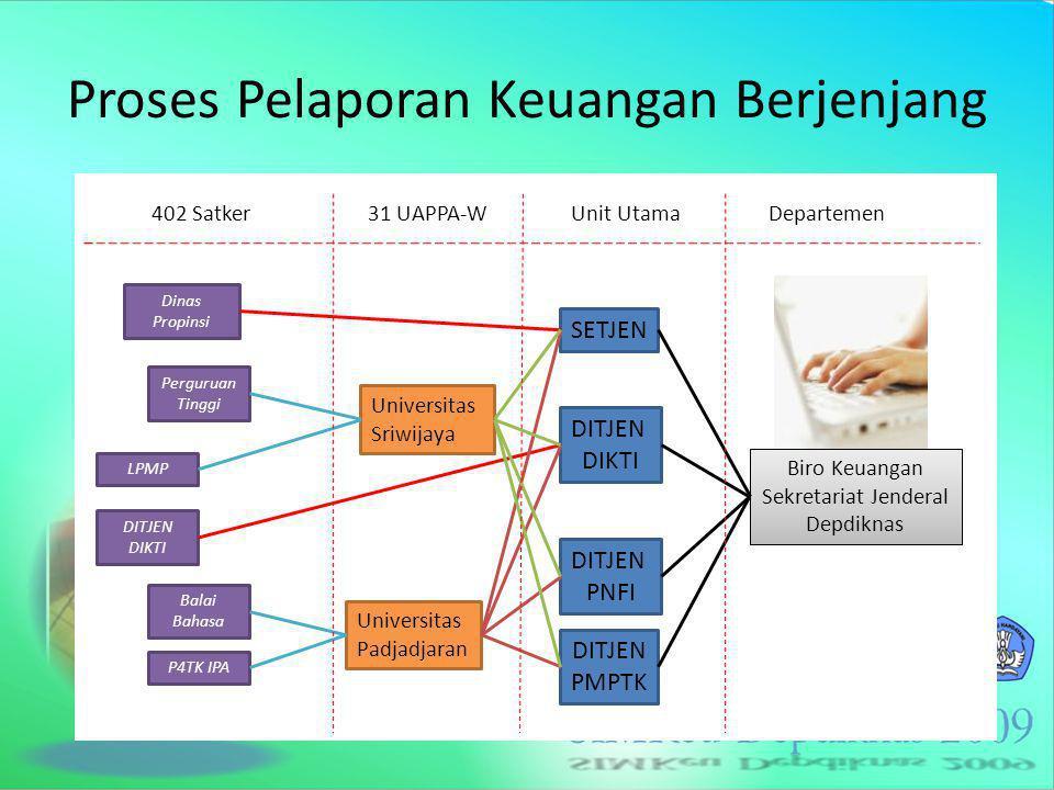 Proses Pelaporan Keuangan Berjenjang