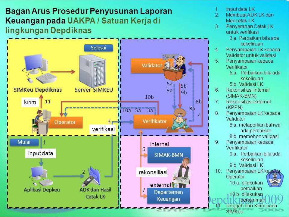 Bagan Arus Prosedur Penyusunan Laporan Keuangan pada UAKPA / Satuan Kerja di lingkungan Depdiknas