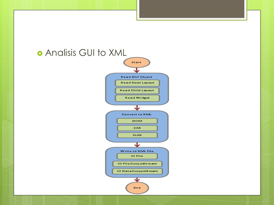 Analisis GUI to XML