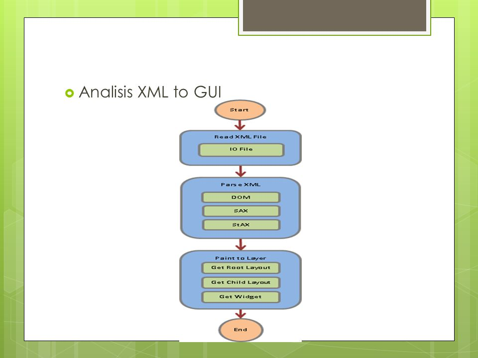 Analisis XML to GUI