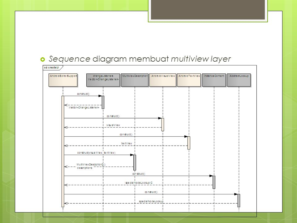 Sequence diagram membuat multiview layer
