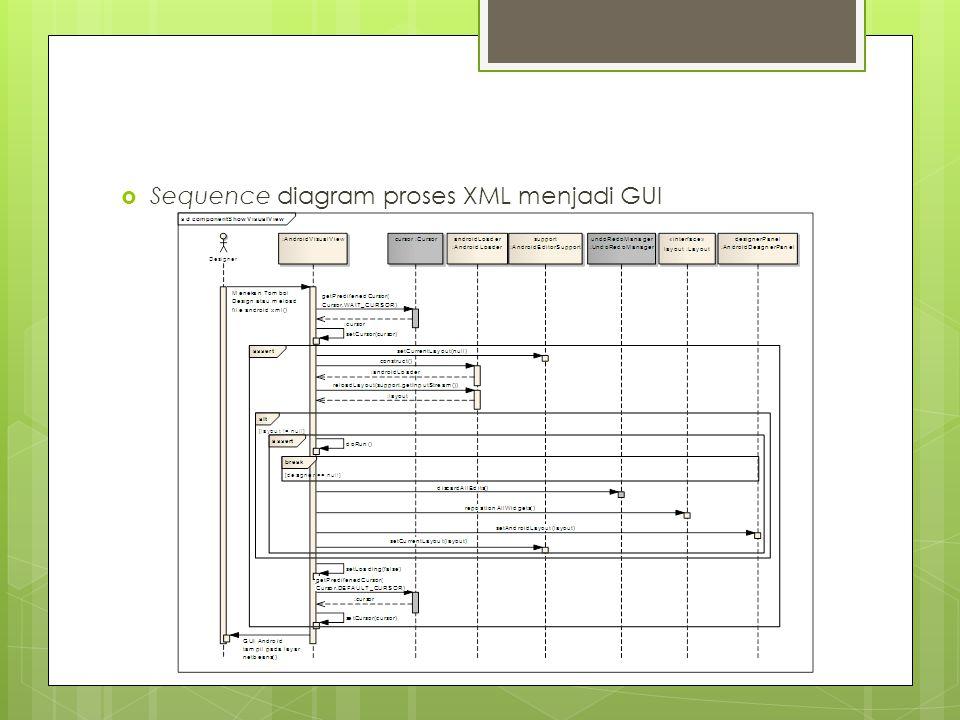 Sequence diagram proses XML menjadi GUI