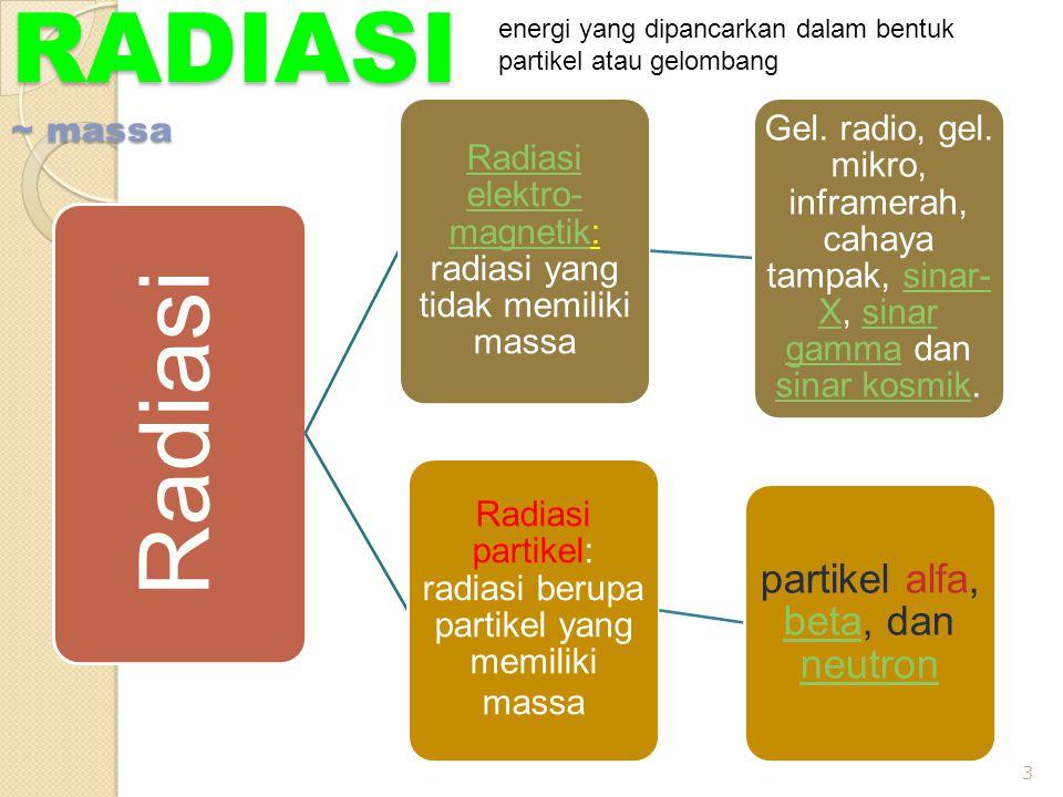 RADIASI ~ massa Radiasi partikel alfa, beta, dan neutron