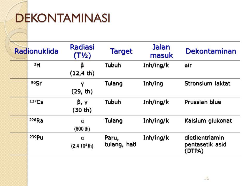 DEKONTAMINASI Radionuklida Radiasi (T½) Target Jalan masuk