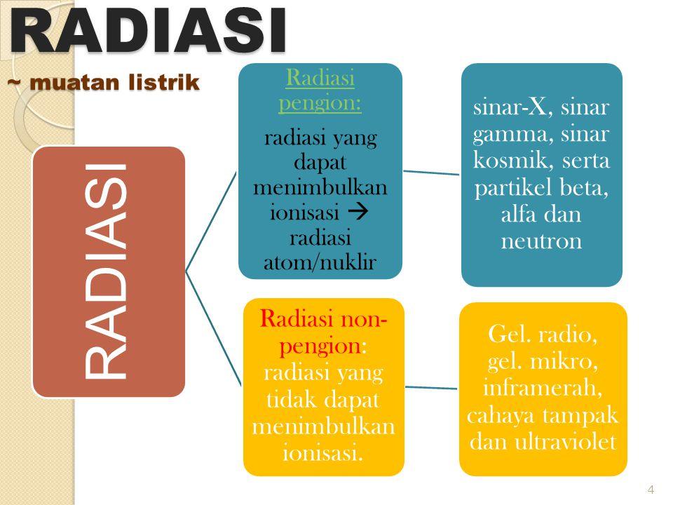 RADIASI ~ muatan listrik