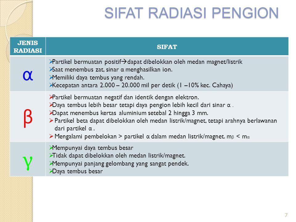 α β γ SIFAT RADIASI PENGION JENIS RADIASI SIFAT