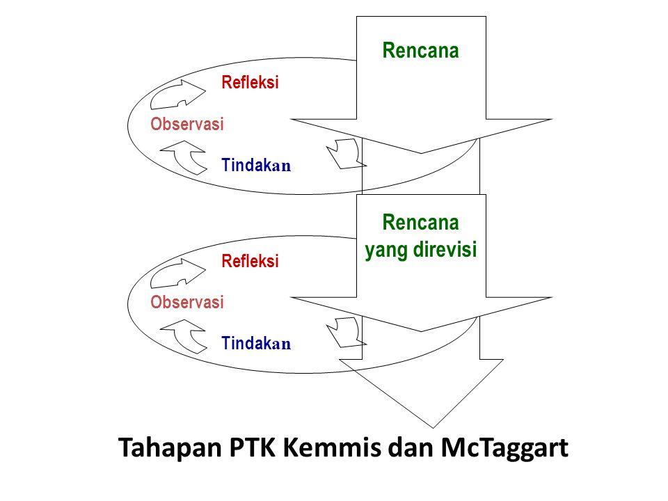 Tahapan PTK Kemmis dan McTaggart