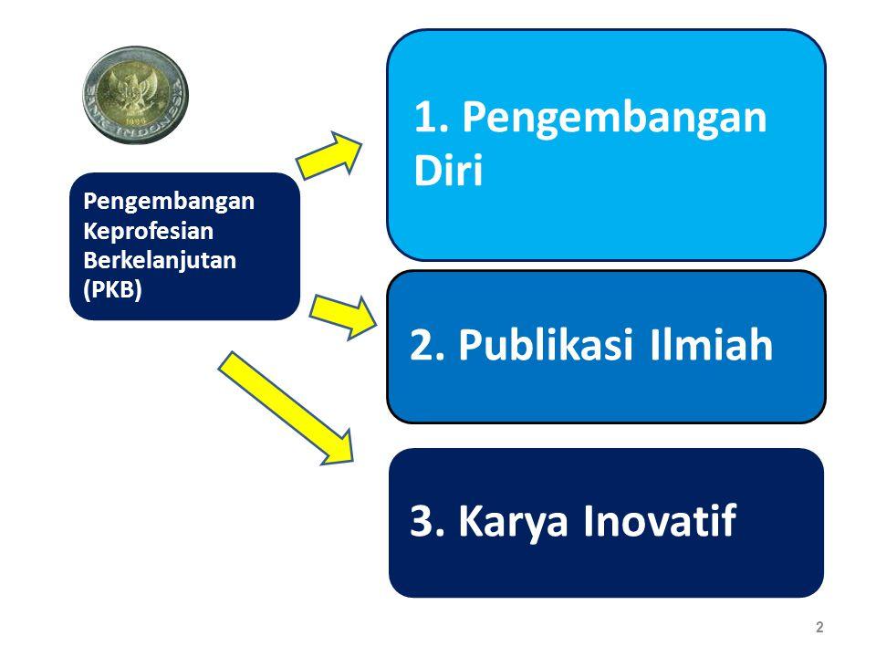 1. Pengembangan Diri 2. Publikasi Ilmiah. 3. Karya Inovatif.
