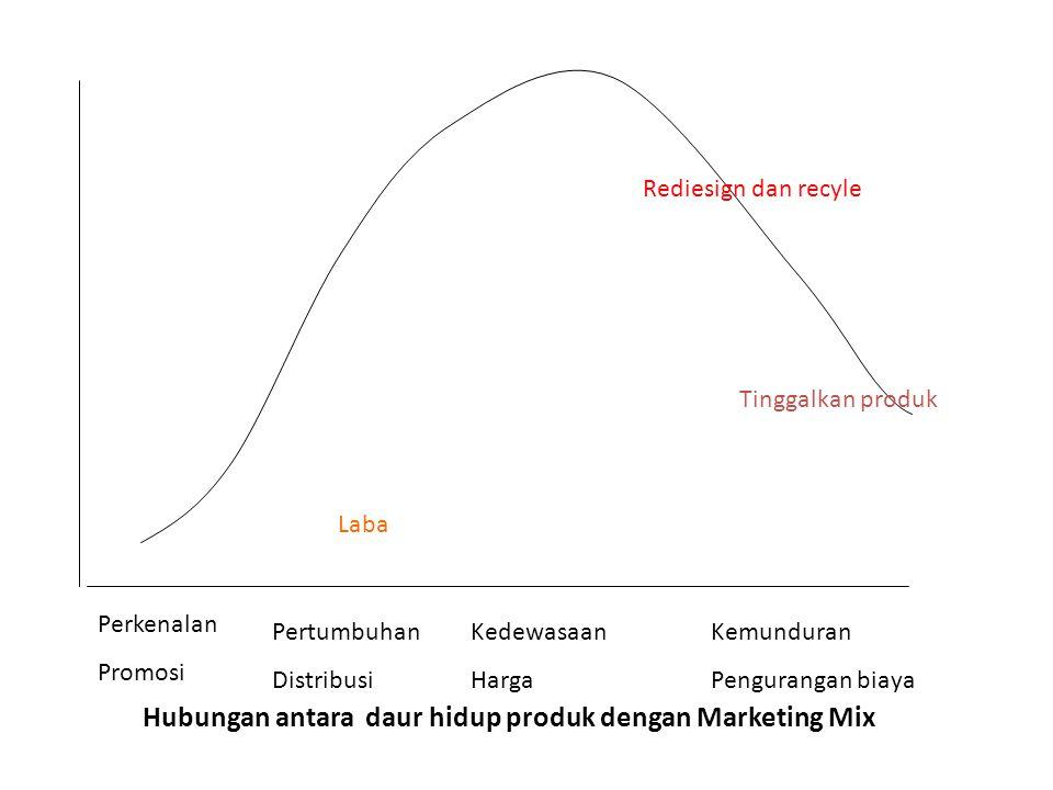 Hubungan antara daur hidup produk dengan Marketing Mix
