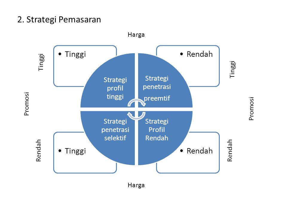2. Strategi Pemasaran Harga Tinggi Tinggi Promosi Promosi Rendah