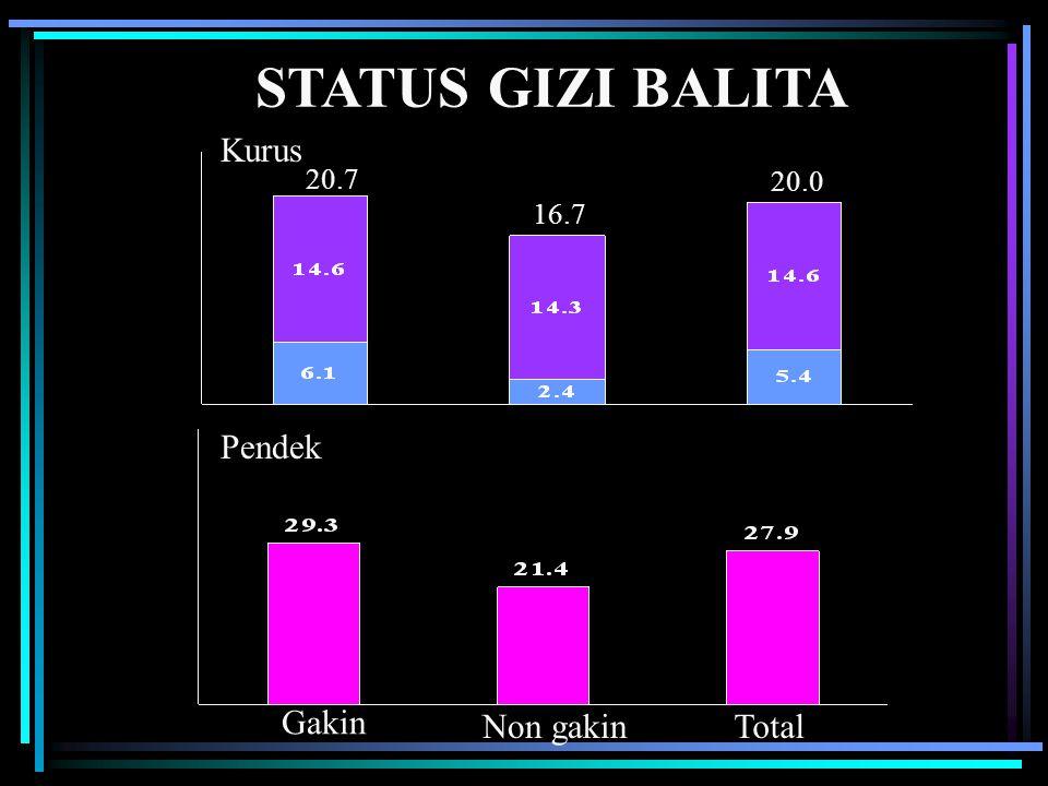 STATUS GIZI BALITA Kurus 20.7 20.0 16.7 Pendek Gakin Non gakin Total