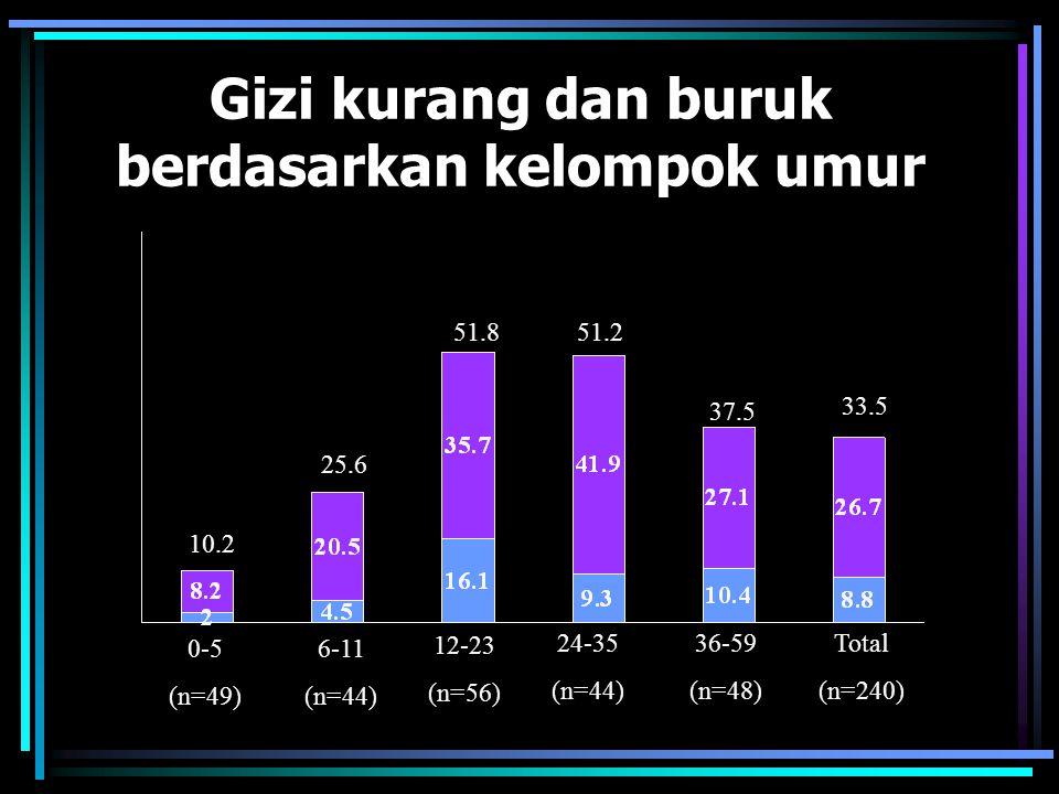 Gizi kurang dan buruk berdasarkan kelompok umur