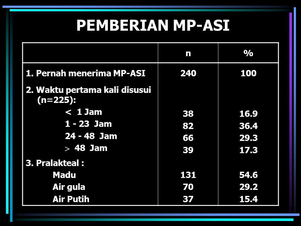 PEMBERIAN MP-ASI n % 1. Pernah menerima MP-ASI 240 100