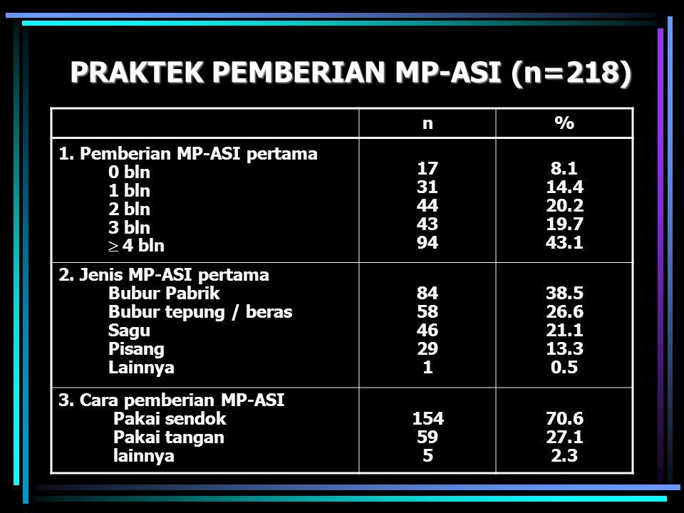 PRAKTEK PEMBERIAN MP-ASI (n=218)