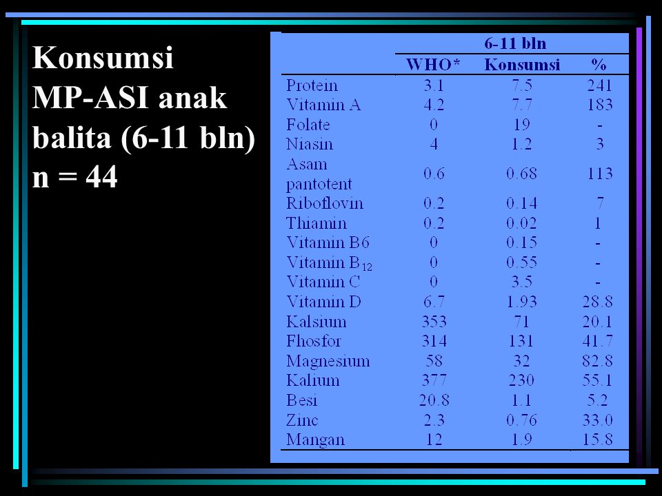 Konsumsi MP-ASI anak balita (6-11 bln) n = 44