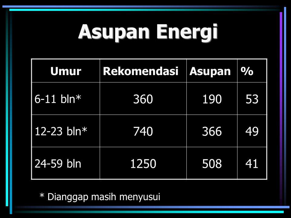 Asupan Energi 360 190 53 740 366 49 1250 508 41 Umur Rekomendasi