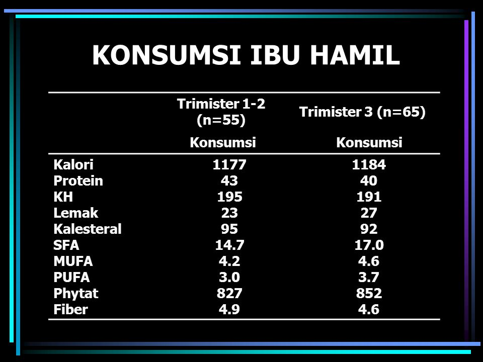 KONSUMSI IBU HAMIL Trimister 1-2 (n=55) Trimister 3 (n=65) Konsumsi