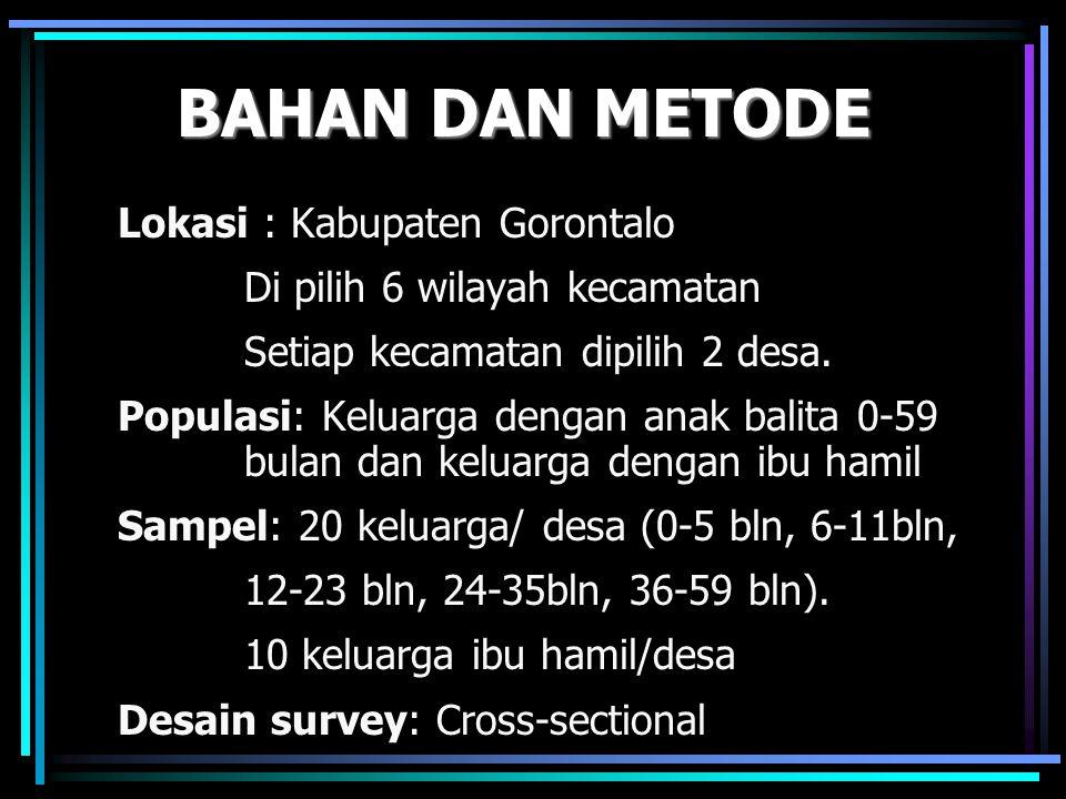 BAHAN DAN METODE Lokasi : Kabupaten Gorontalo