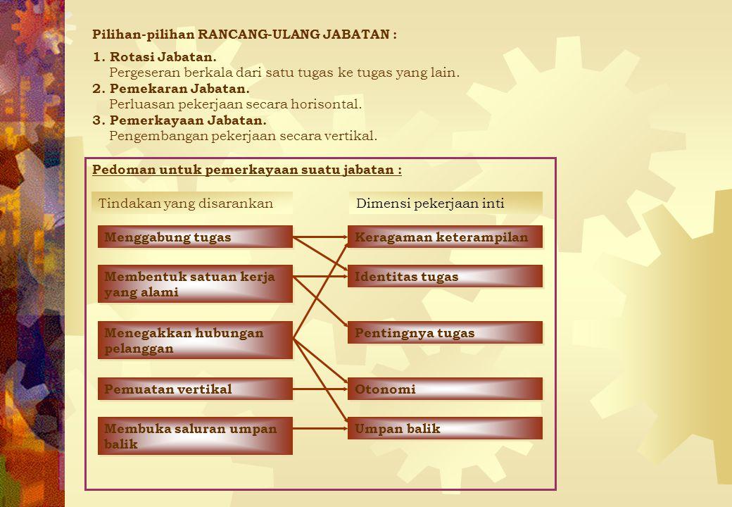 Pilihan-pilihan RANCANG-ULANG JABATAN :