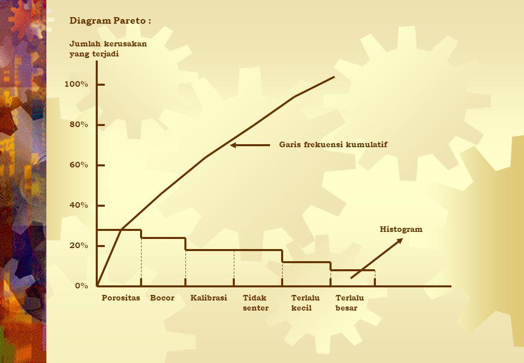 Diagram Pareto : Jumlah kerusakan yang terjadi 20% 40% 60% 80% 100% 0%
