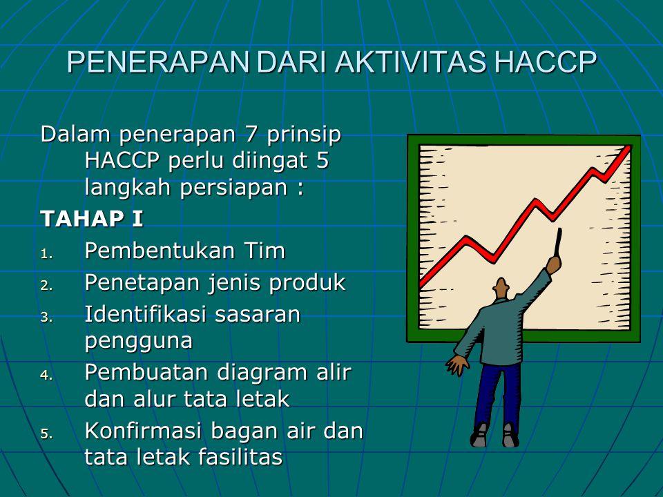 PENERAPAN DARI AKTIVITAS HACCP