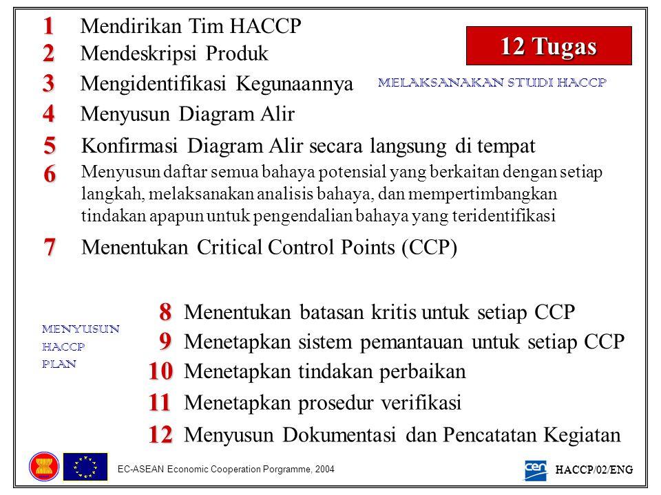 1 12 Tugas 2 3 4 5 6 7 8 9 10 11 12 Mendirikan Tim HACCP