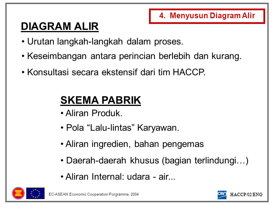 DIAGRAM ALIR SKEMA PABRIK Urutan langkah-langkah dalam proses.