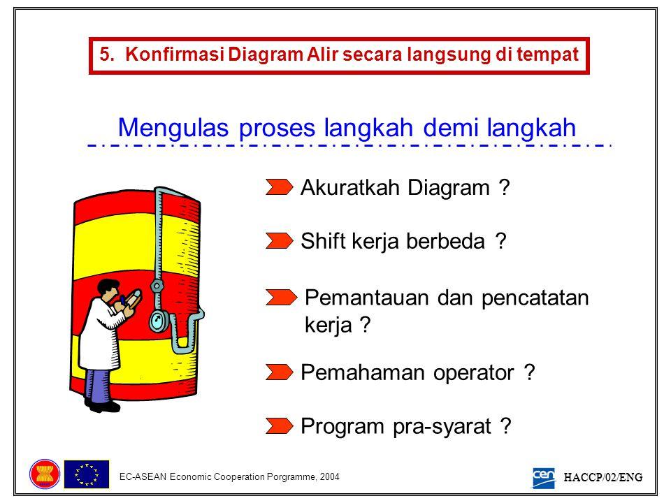 5. Konfirmasi Diagram Alir secara langsung di tempat