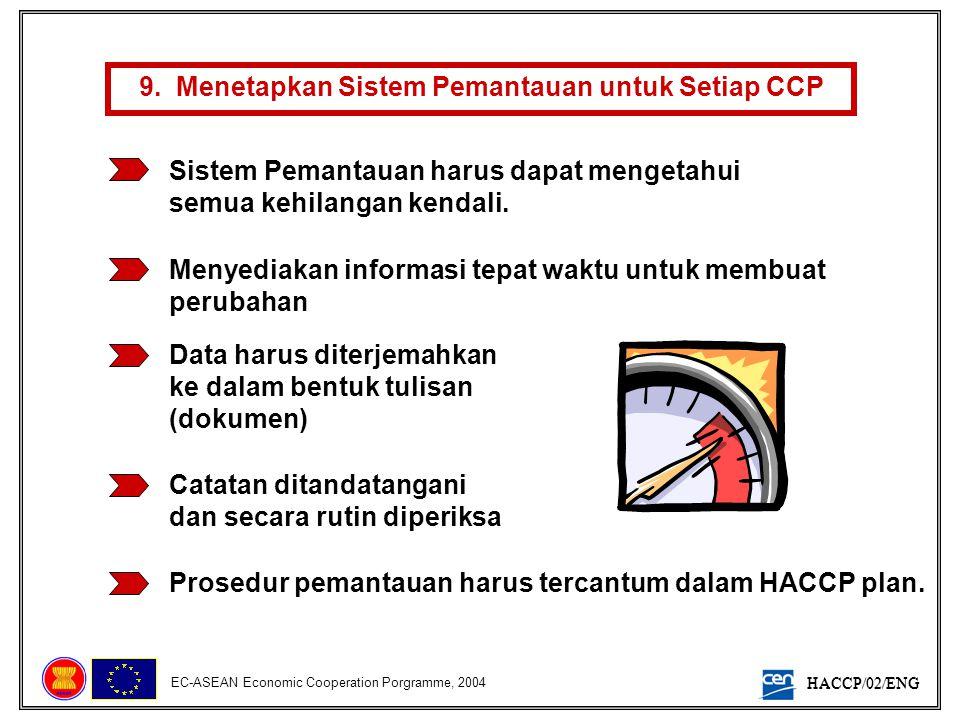 9. Menetapkan Sistem Pemantauan untuk Setiap CCP