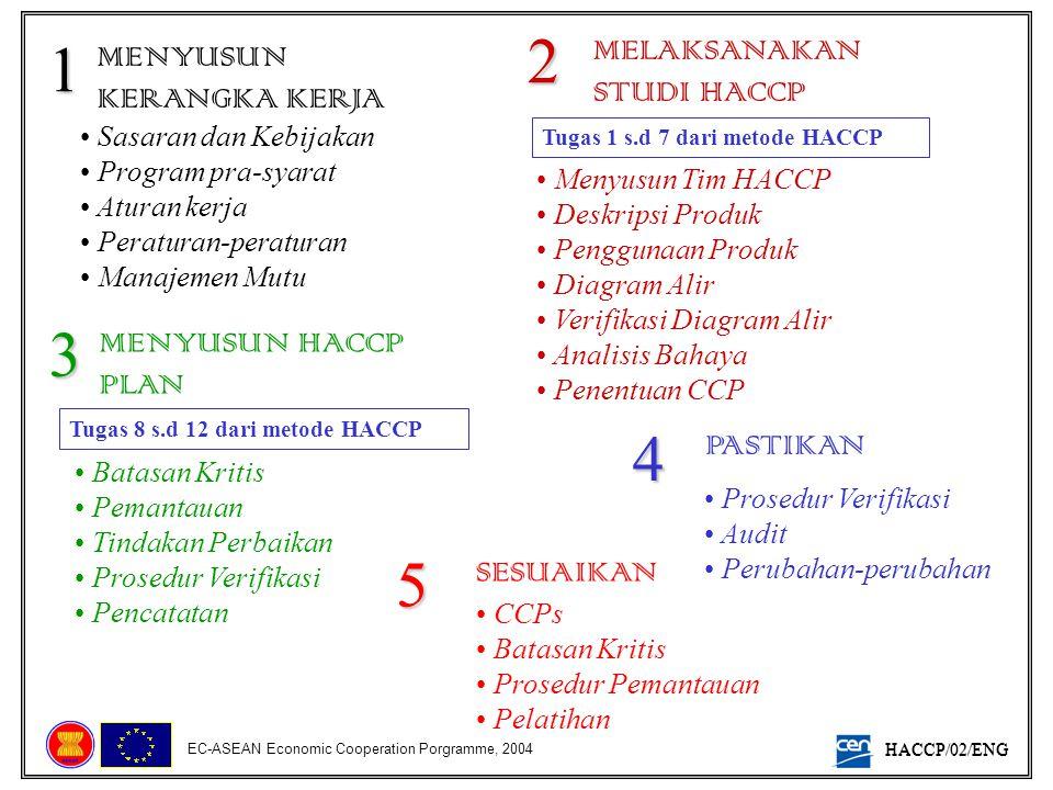 2 1 3 4 5 MELAKSANAKAN STUDI HACCP MENYUSUN KERANGKA KERJA