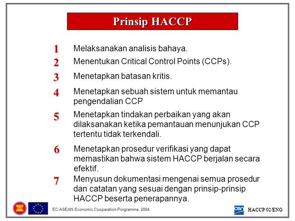 Prinsip HACCP 1 2 3 4 5 6 7 Melaksanakan analisis bahaya.