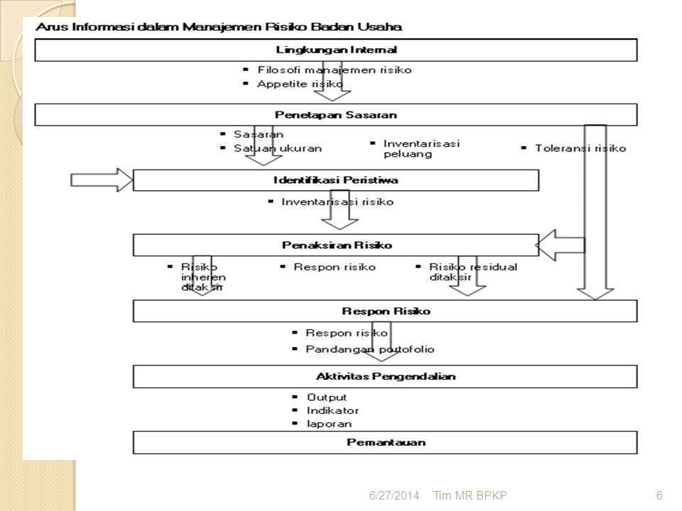 Setiap pelaksanaan komponen manajemen risiko memerlukan informasi baik yang bersumber dari dalam / luar perusahaan. Informasi yang dibutuhkan berawal dari lingkungan internal sampai dengan aktivitas pengendalian.