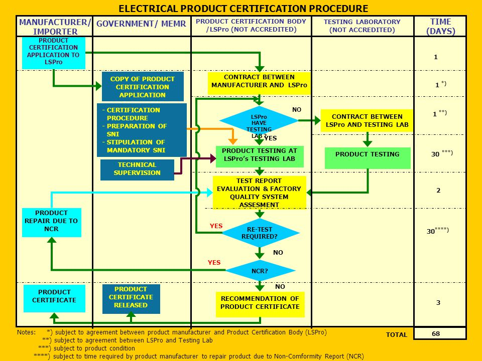 ELECTRICAL PRODUCT CERTIFICATION PROCEDURE