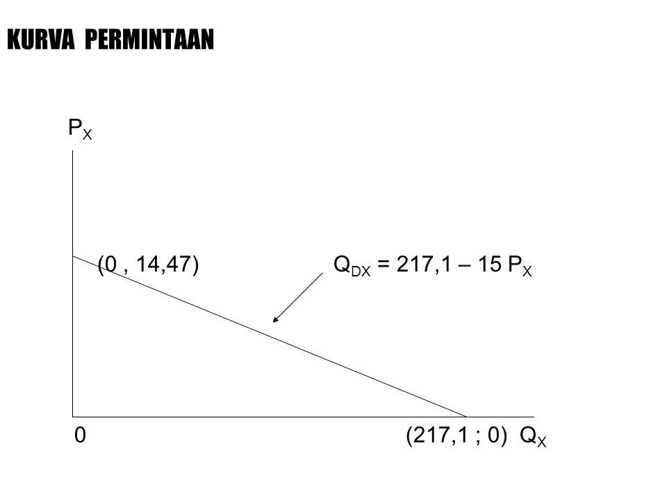 KURVA PERMINTAAN PX. (0 , 14,47) QDX = 217,1 – 15 PX.