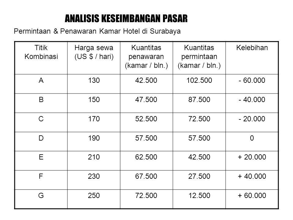 ANALISIS KESEIMBANGAN PASAR Permintaan & Penawaran Kamar Hotel di Surabaya