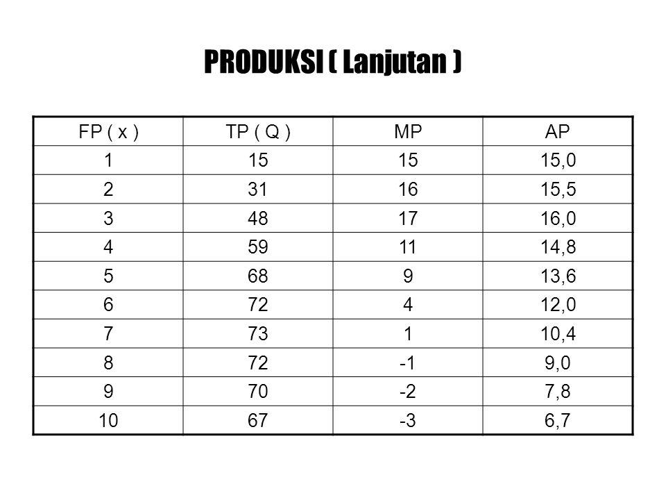 PRODUKSI ( Lanjutan ) FP ( x ) TP ( Q ) MP AP 1 15 15,0 2 31 16 15,5 3